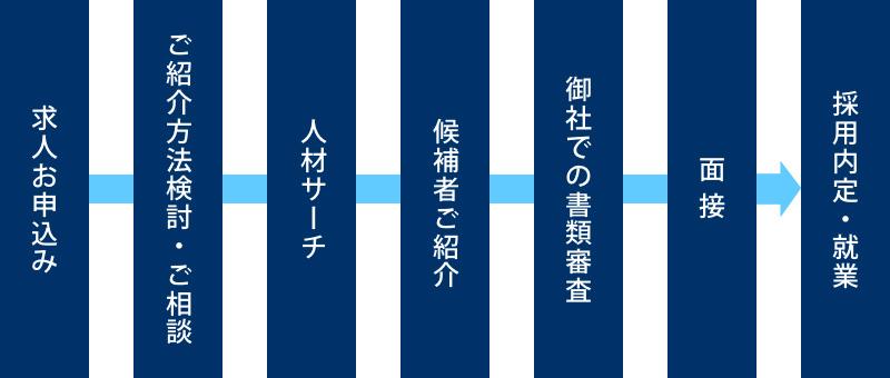 ご紹介ステップイメージ